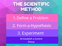 (Image showing parts of the scientific method